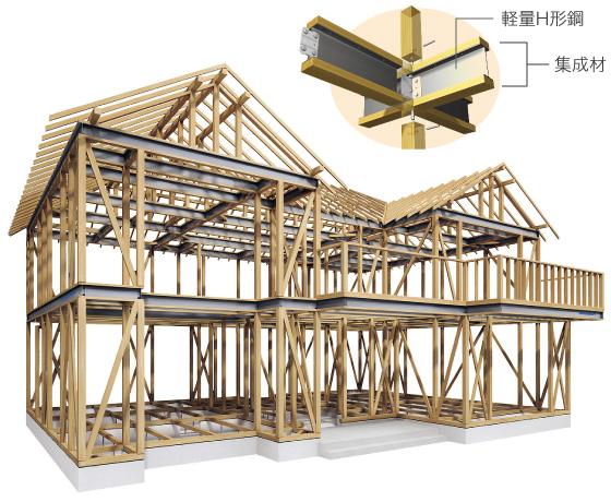 木と鉄の複合梁