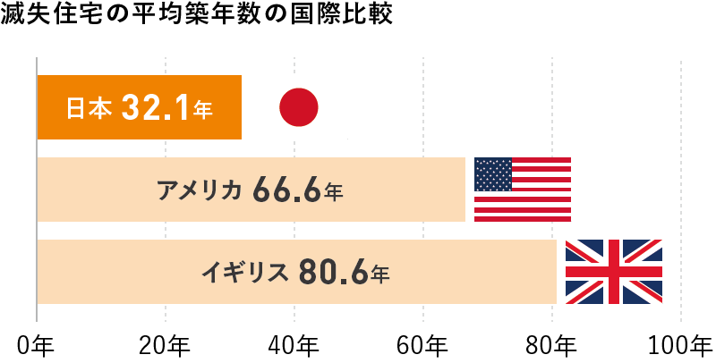 滅失住宅の平均築年数の国際比較