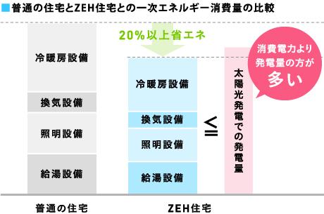 普通の住宅とZEH住宅との一次エネルギー消費量の比較