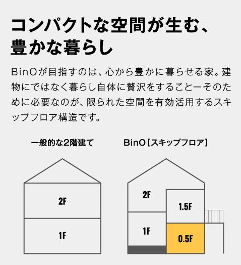 コンパクトな空間が生む、豊かな暮らし BinOが目指すのは、心から豊かに暮らせる家。建物にではなく暮らし自体に贅沢をすることーそのために必要なのが、限られた空間を有効活用するスキップフロア構造です。
