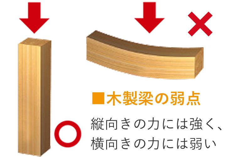 広島 ハウスメーカーの特徴1 テクノビーム02