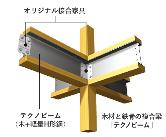 広島 注文住宅会社の特徴1 テクノビーム03