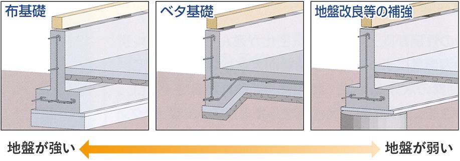 広島 ハウスメーカーのテクノストラクチャーの基礎仕様