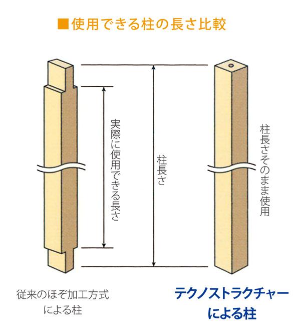 広島注文住宅会社の使用できる柱の長さ比較