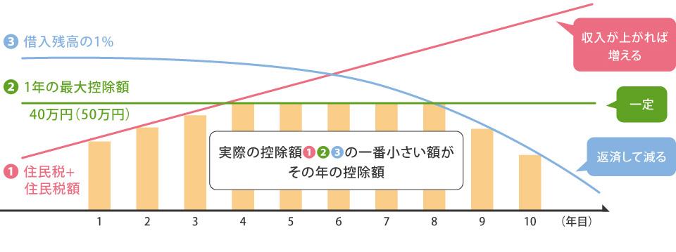 広島 ハウスメーカーの住宅ローン減税 控除額の違い