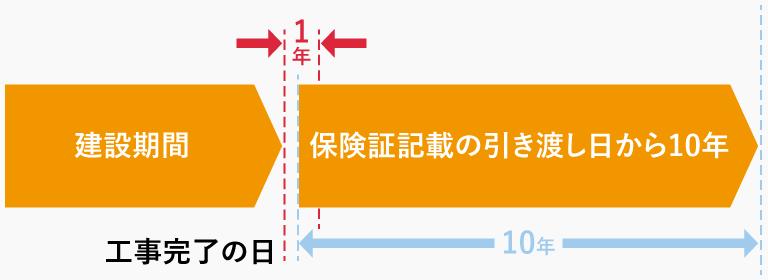 広島 注文住宅会社の瑕疵担保責任の範囲例