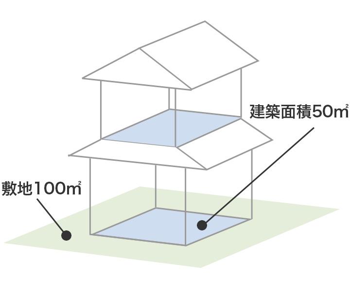 広島 ハウスメーカーの容積率
