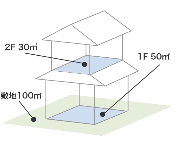 広島 注文住宅会社の 建ぺい率