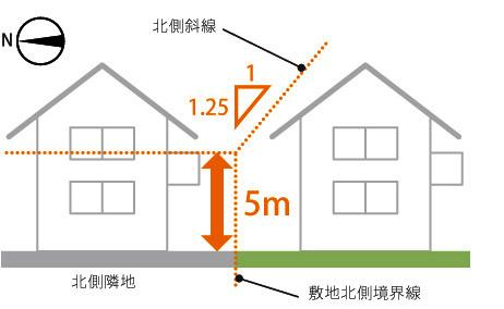 広島 ハウスメーカーの 北側斜線制限