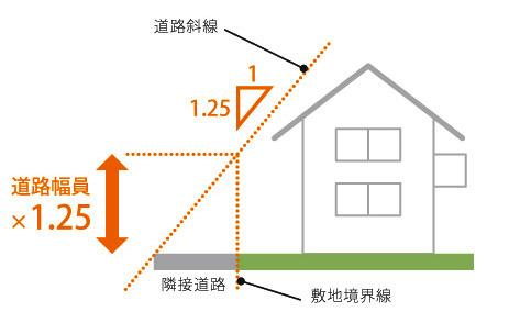 広島 注文住宅会社の道路斜線制限