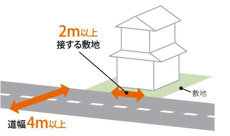 広島 注文住宅会社の 道路に対する規制01
