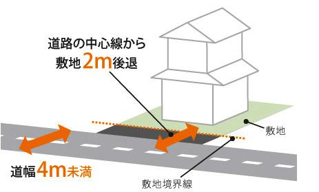 広島 ハウスメーカーの 道路に対する規制02
