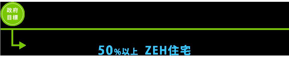 日興ホームはZEH住宅を推奨し、2020年には新築着工の50%維持王をZEH住宅とすることを目標としています。